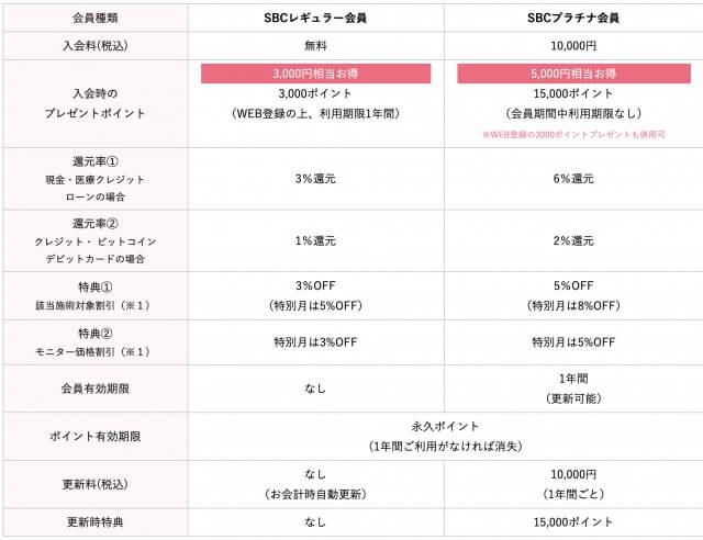 湘南美容クリニック会員割引表