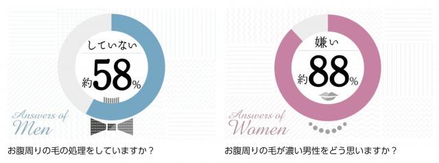 ギャランドゥ嫌いの女性は8割超え